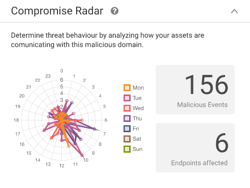 The Compromise Radar visualizes the frequency of cyber attacks.