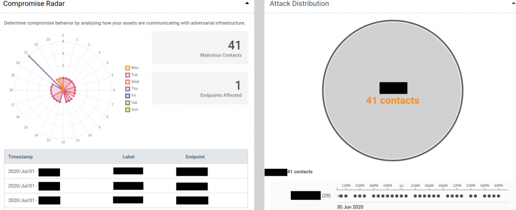 Compromise Context from the Lumu Technologies Portal for a Malware Delivery as a Service attack, showing frequency of adversarial contact