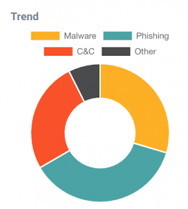 The 'Trend' section breaks down attacks by categories (eg, malware, phishing, C&C, and other.)