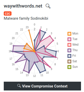 An excerpt from the Lumu Portal showing the compromise radar of a Sodinokibi Ransomware attack