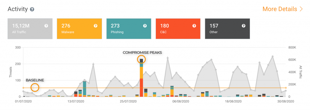 Activity graphic from the Lumu Portal showing a spike in adversarial contacts.