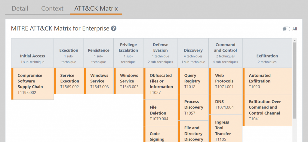 Screenshot of the Lumu Portal showing the automated MITRE ATT&CK Matrix for a detected supply chain attack