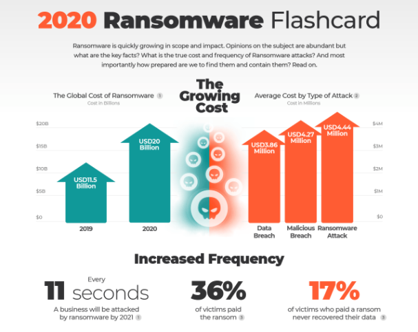 The 2020 Ransomware Flashcard gives statistics on Florida Ransomware Attacks and Beyond